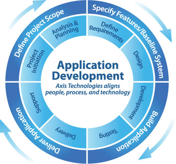 APPROACHES FOR SOFTWARE MOBILE APPLICATION DEVELOPMENT