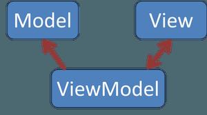 mvvm_diagram