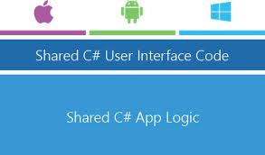 THE ADVANTAGES OF XAMARIN FORMS OVER XAMARIN, AND WHERE DOES